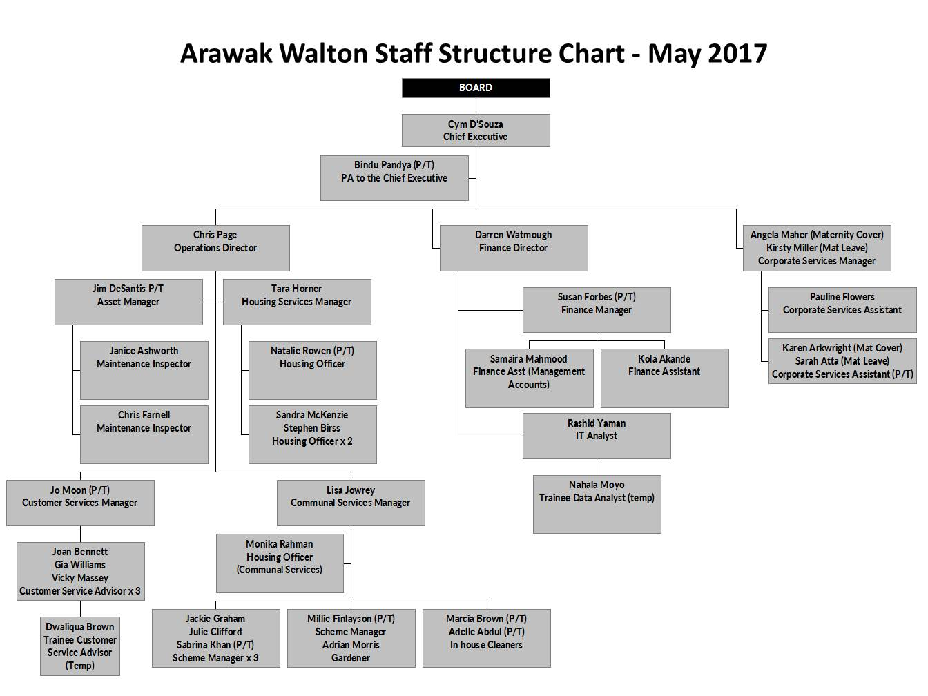 Arawak Walton Housing Association Staff Structure