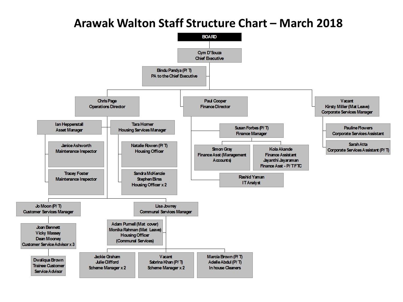 Arawak Walton Housing Association Staff Structure